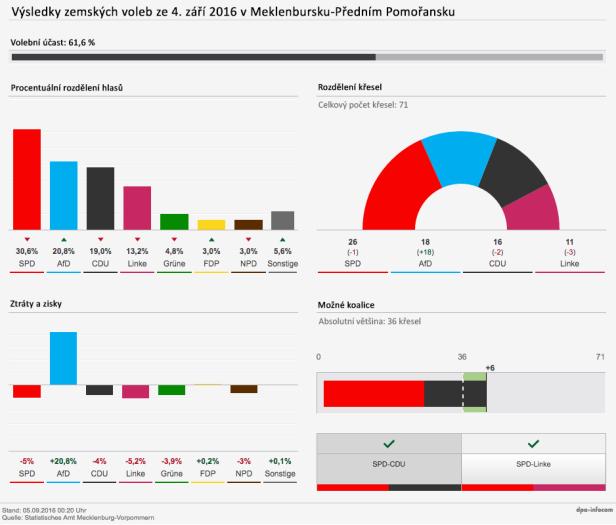 20160906_volebni-vysledky-2